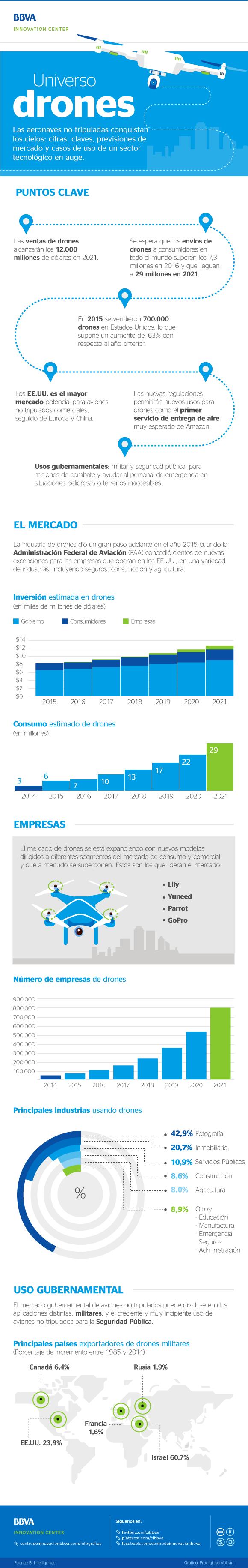 universo-drones-infografia