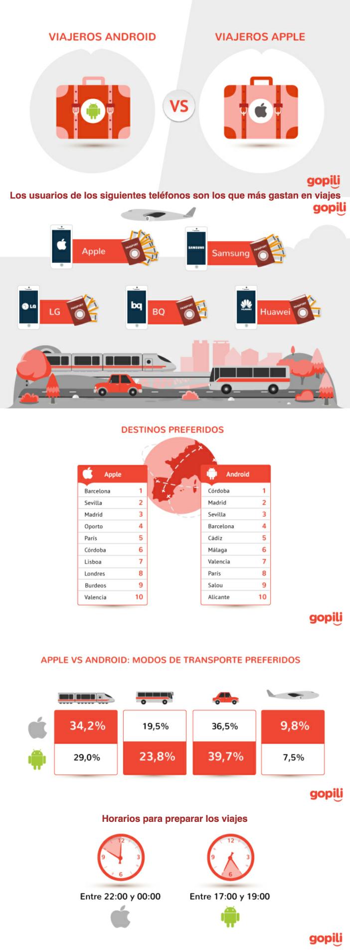 Viajeros Apple vs viajeros Android