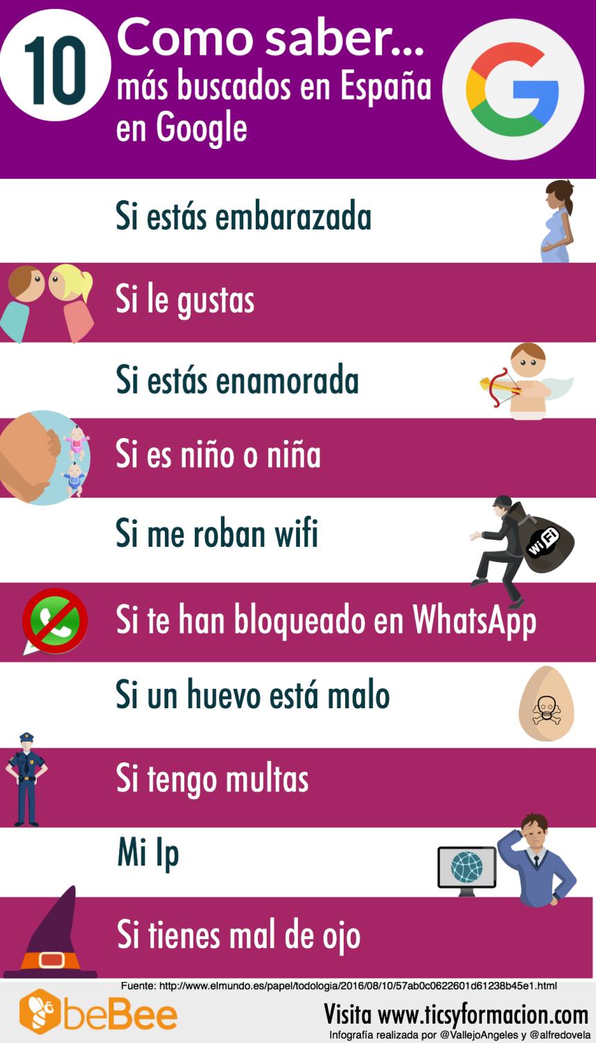 """Los 10 """"Cómo saber ..."""" más buscados en Google en España"""