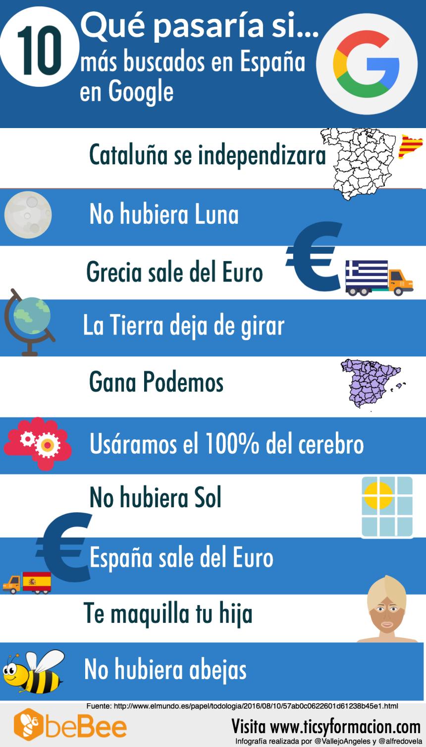 """Los 10 """"Qué pasaría si ..."""" más buscados en Google en España"""