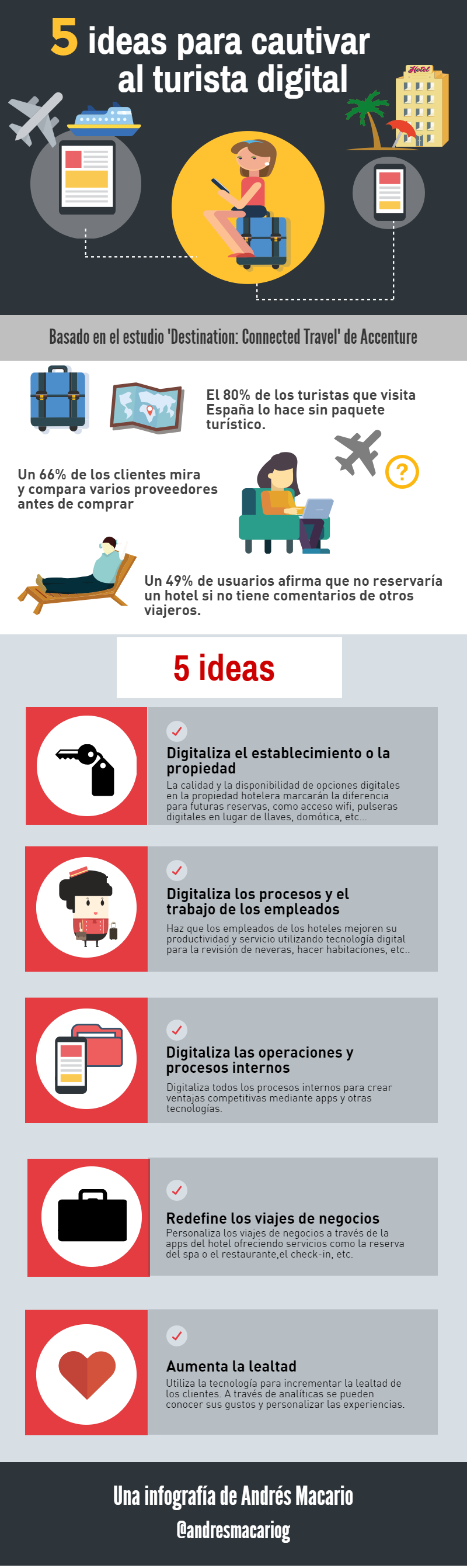 5 ideas para cautivar al Turista Digital