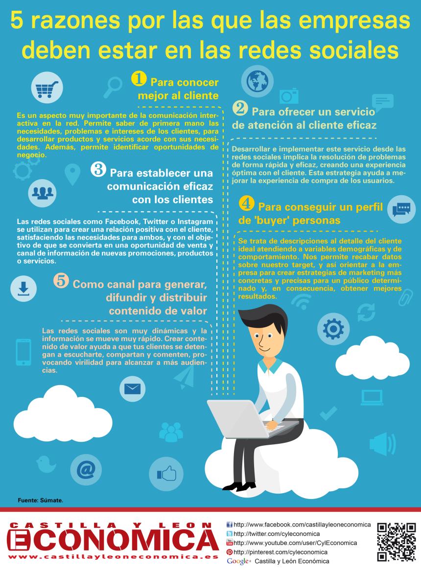 5 razones por las que las empresas deben estar en Redes Sociales