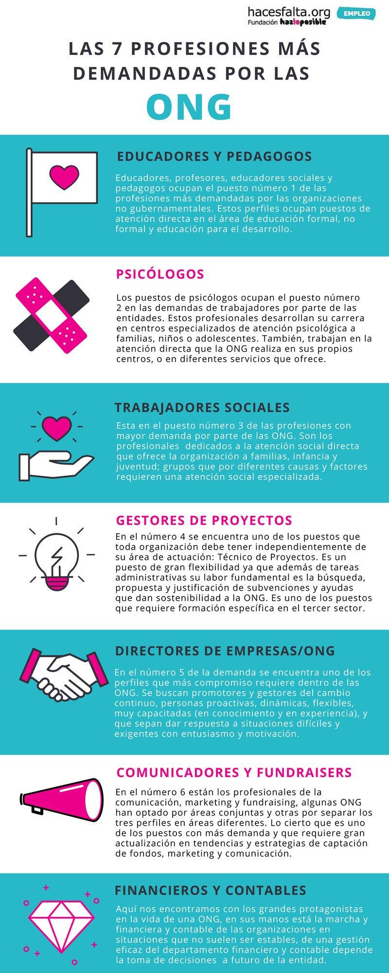 7 profesiones más demandadas por la ONG