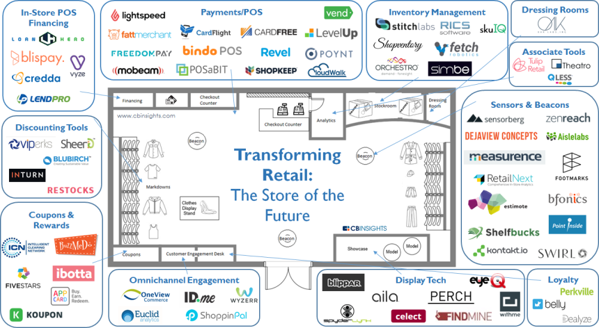 72 startups que están transformando el Sector Retail