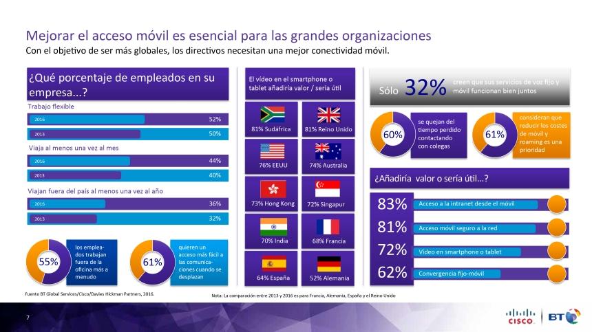 La importancia de mejorar el acceso móvil en las empresas