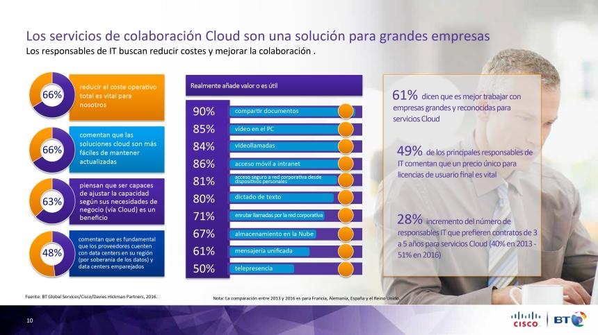 Beneficios de los servicios de colaboración en la Nube