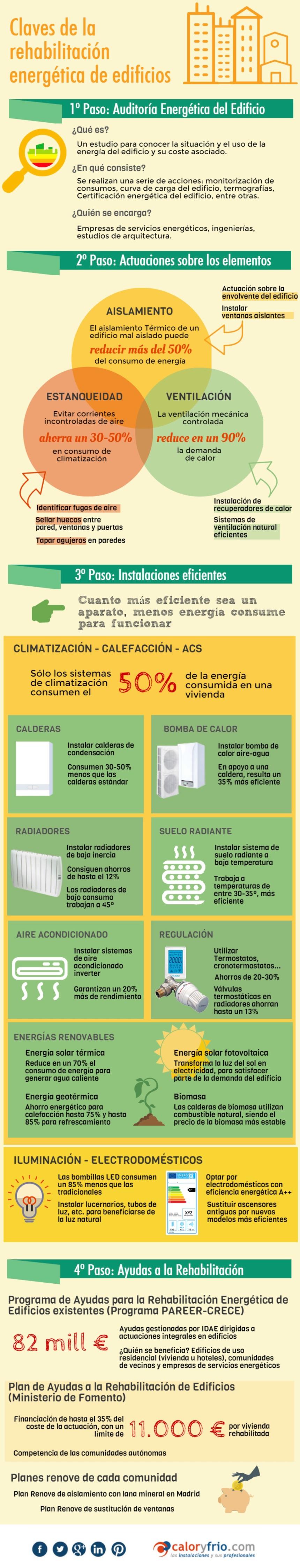 Claves de la rehabilitación energética de edificios