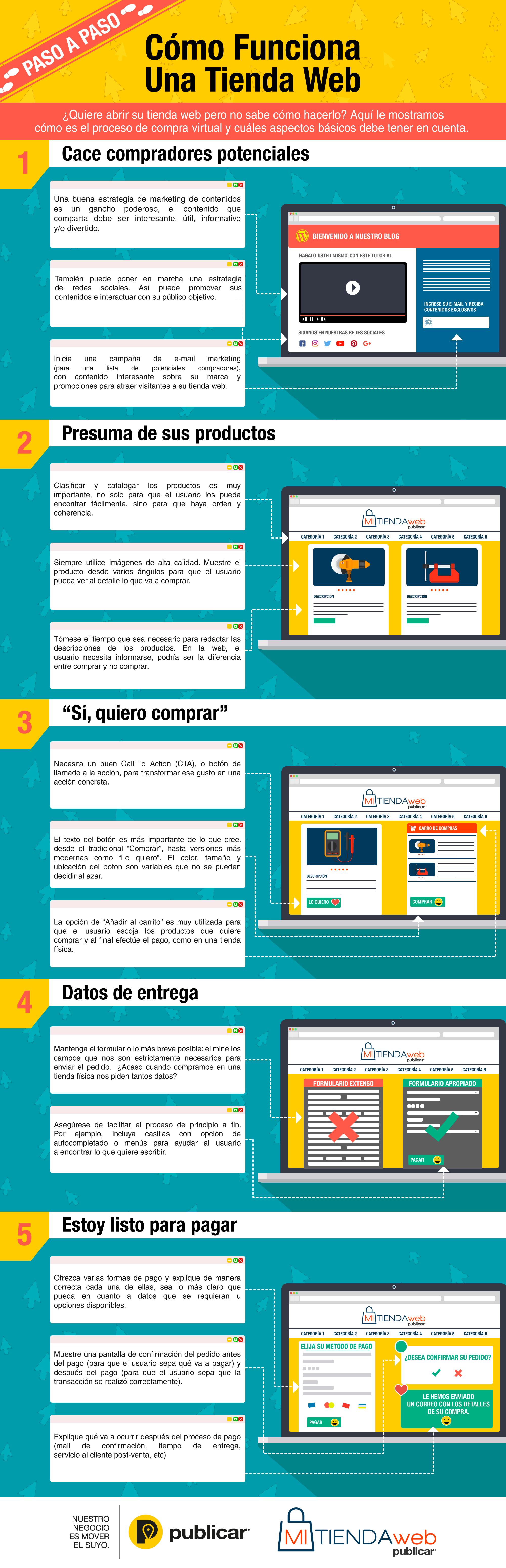 C mo funciona una tienda web paso a paso infografia for Como funciona una depuradora