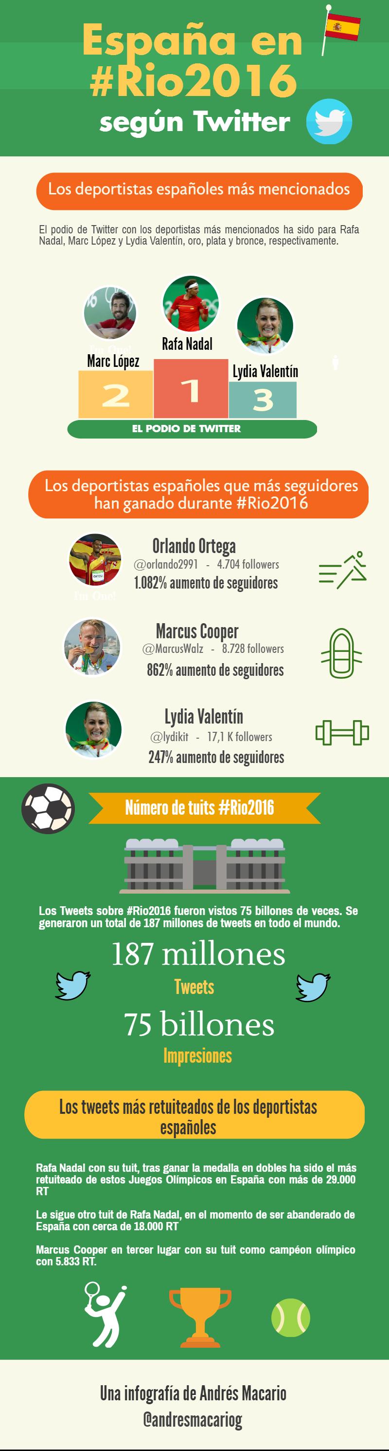 España en Rio2016 segun Twitter-Infografia Andres Macario