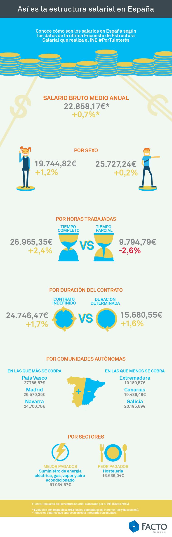 Estructura salarial en España