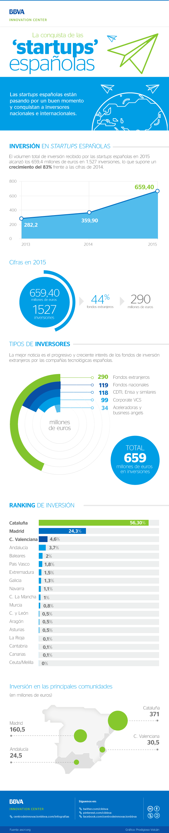 La conquista de las startups españolas