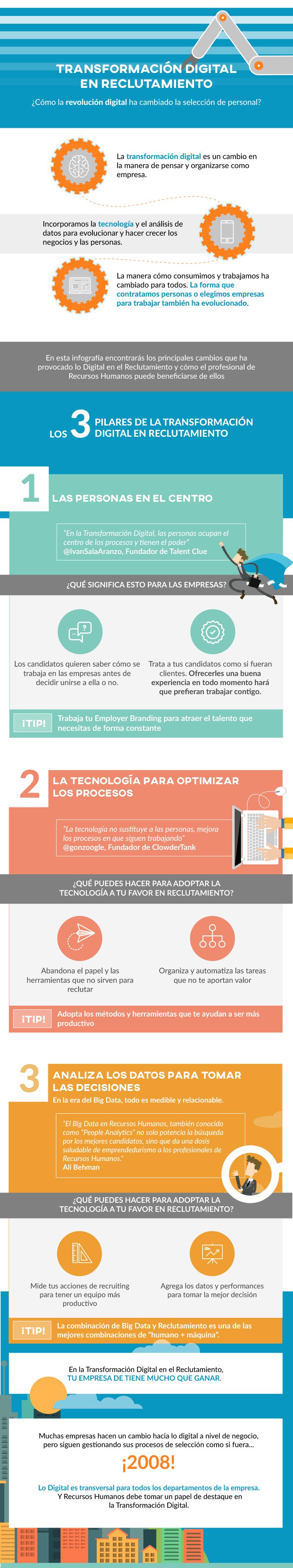 transformacion-digital-reclutamiento-infografia