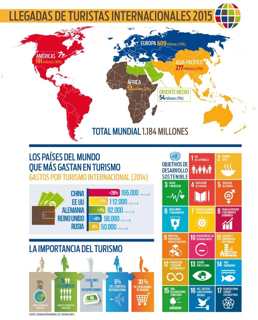 Algunos datos sobre Turismo internacional en 2015