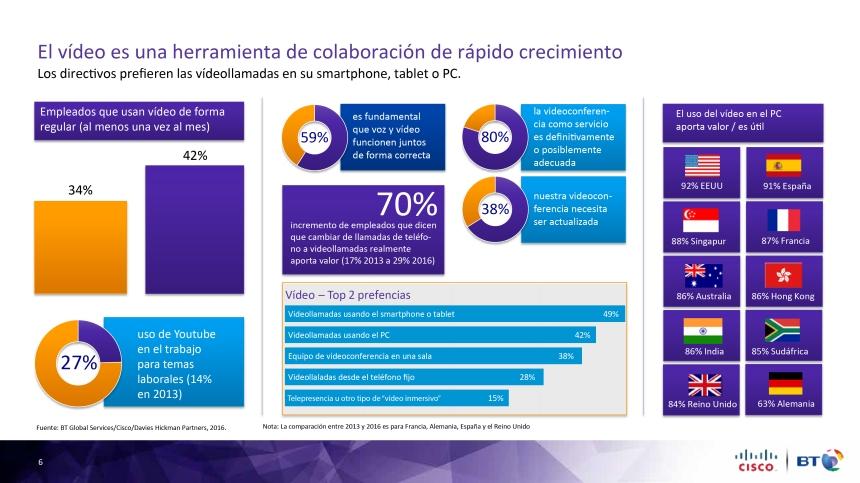El vídeo cómo herramienta de colaboración en la empresa