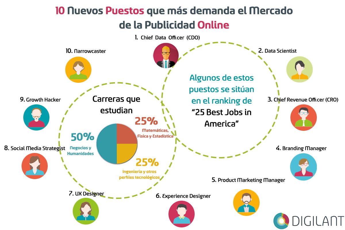 10-trabajos-publicidad-online-infografia