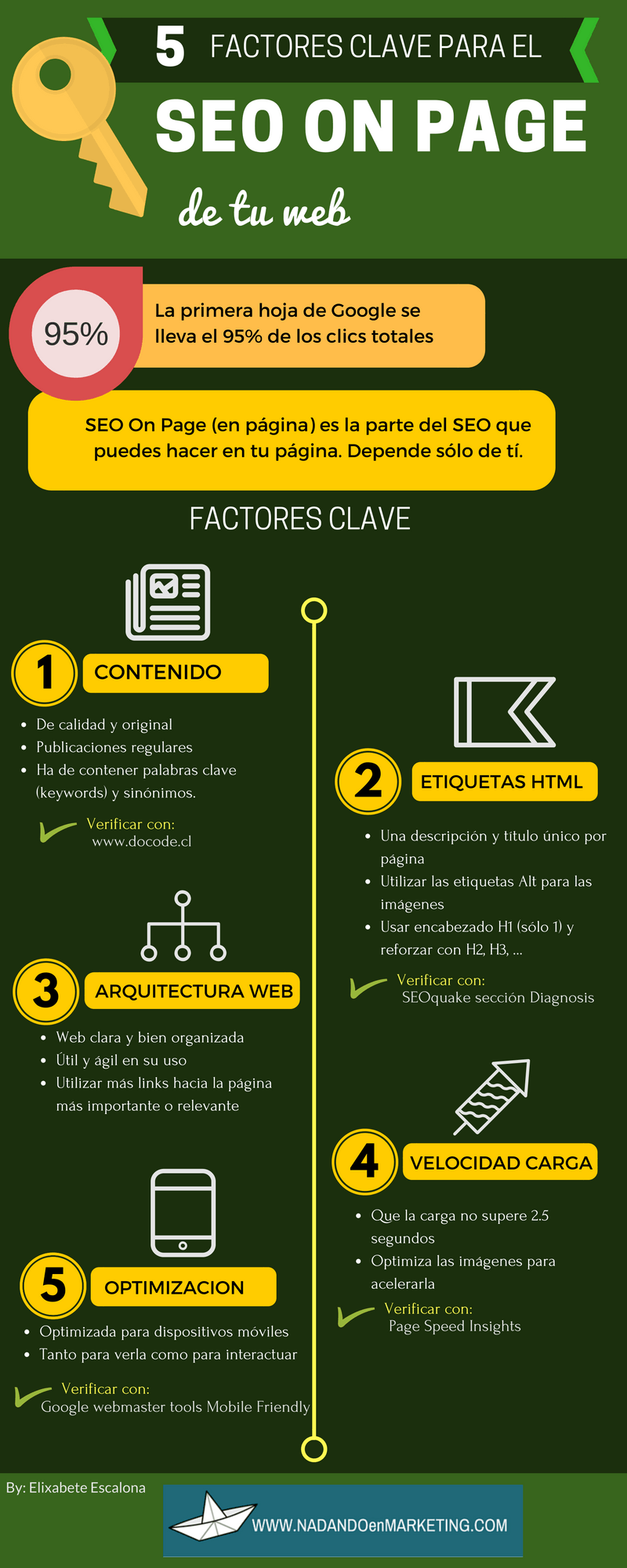 5 factores clave para el SEO On page