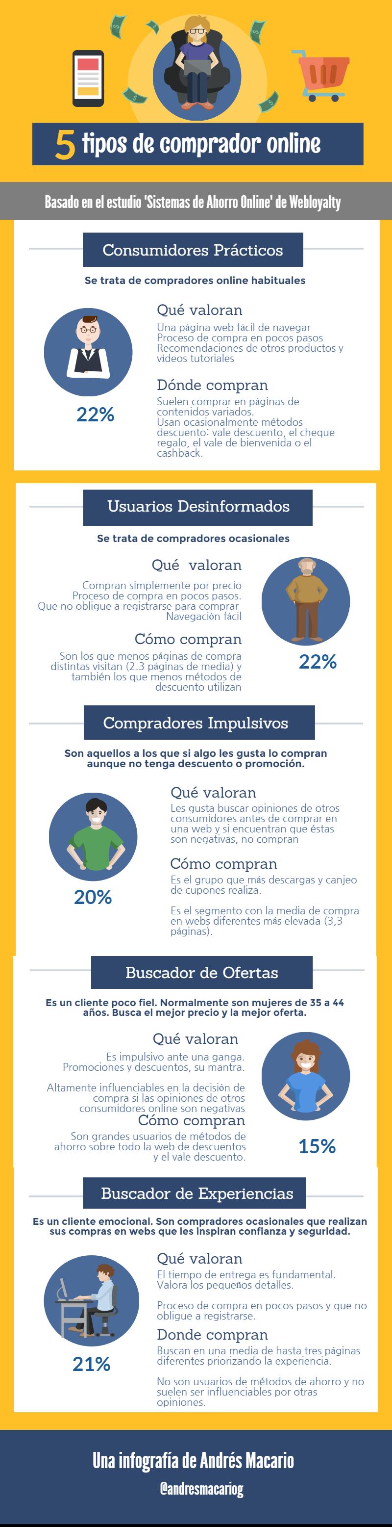 5 tipos de comprador online- Infografia Andrés Macario