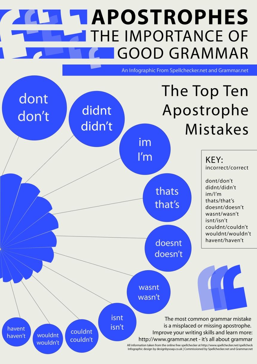 Aprende Inglés: Apóstrofes