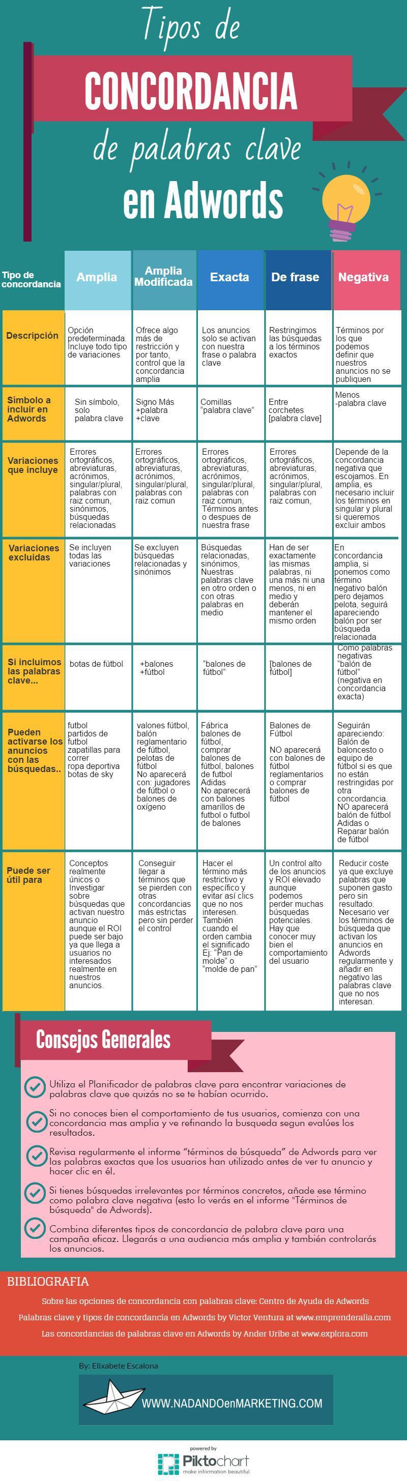 Tipos de concordancia de palabras clave en Adwords