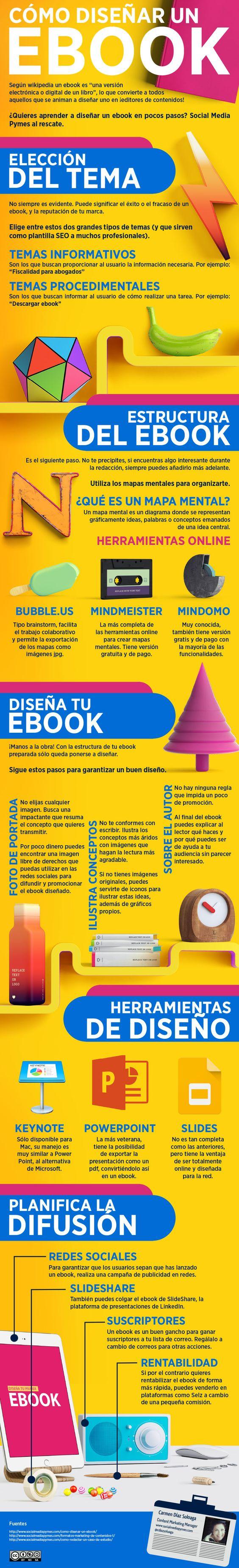 Cómo diseñar un eBook