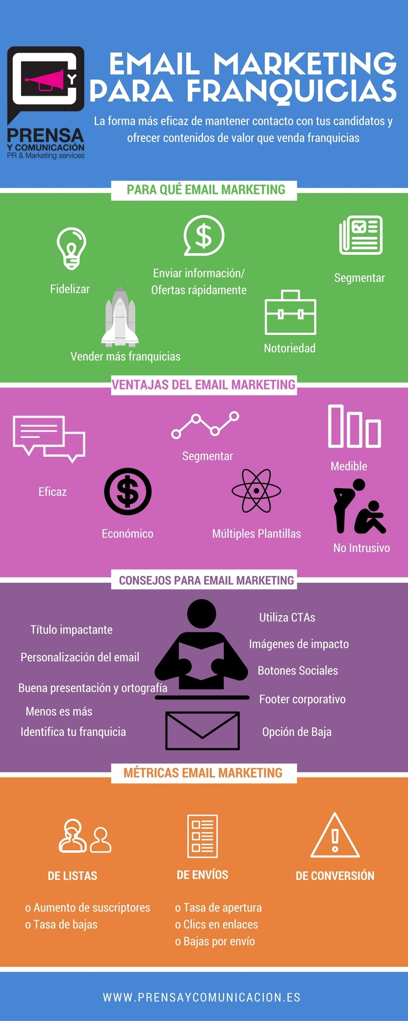 eMail marketing para franquicias