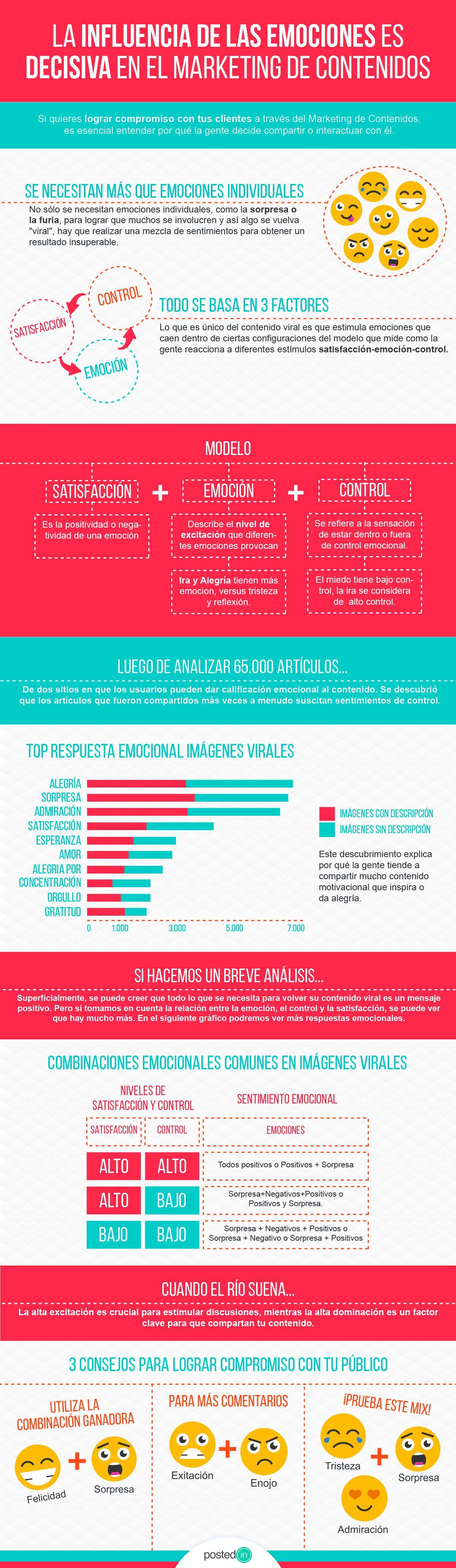 La influencia de las emociones es decisiva en el Marketing de Contenidos