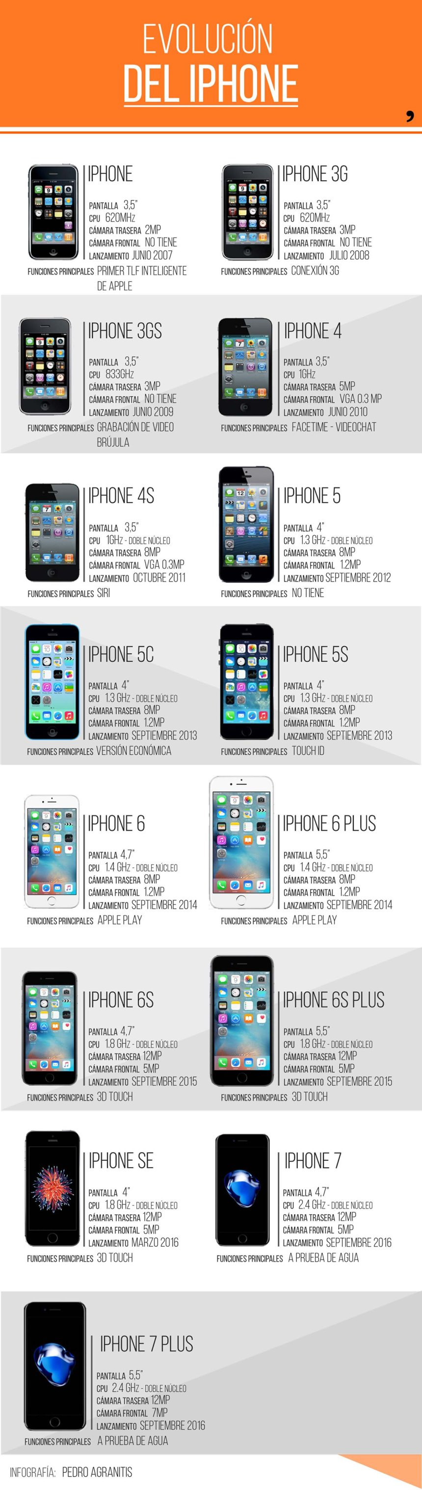 Evolución del iPhone (del iPhone al iPhone 7)