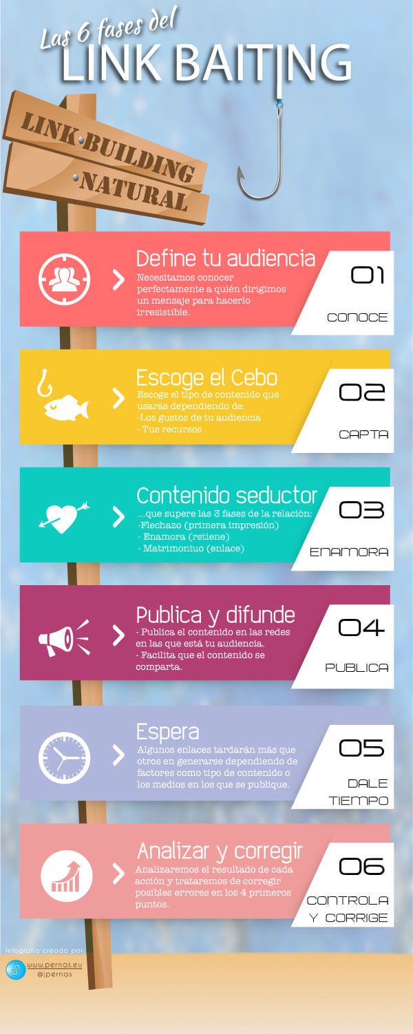 6 fases del Link Baiting