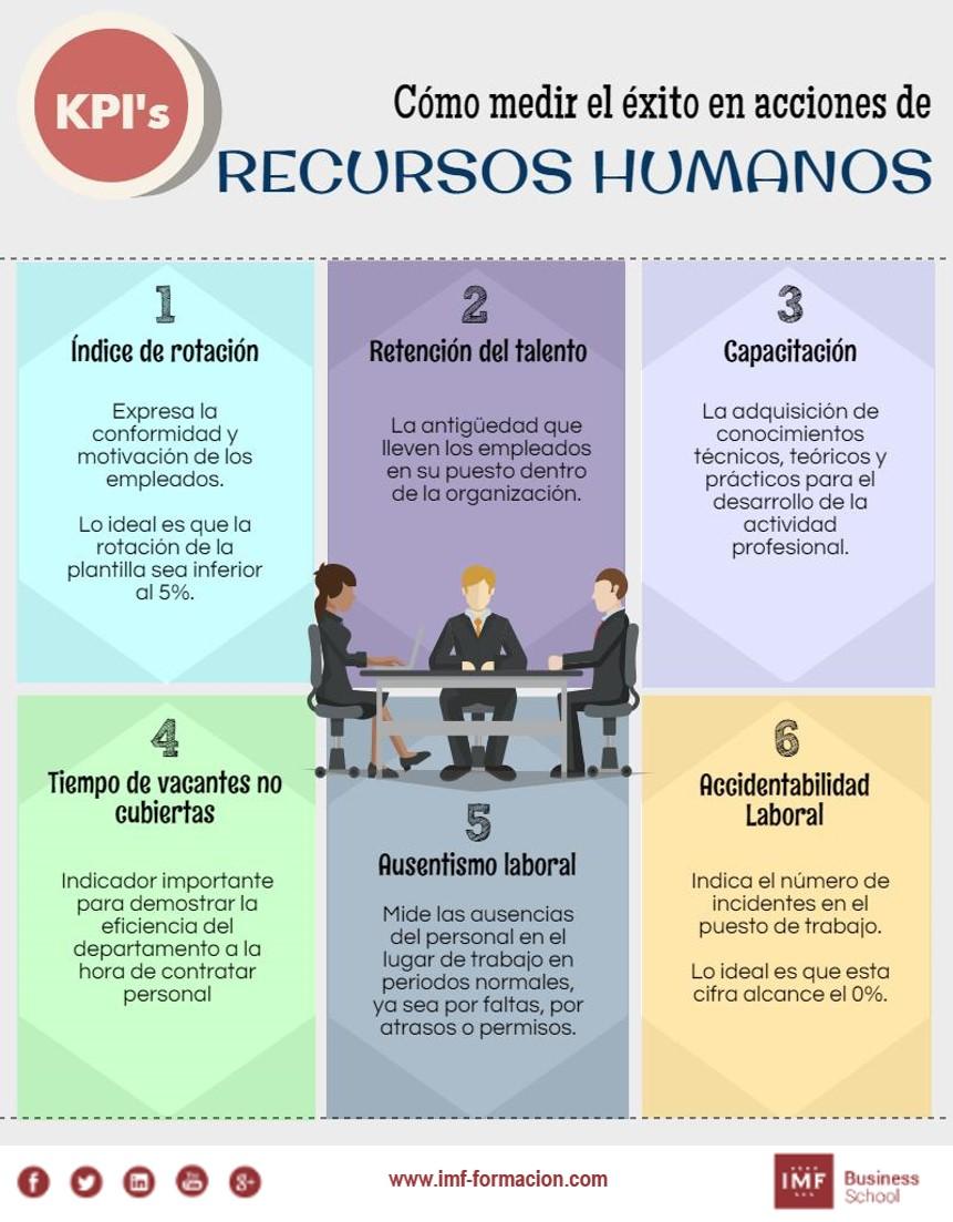 Cómo medir el éxito en acciones de Recursos Humanos