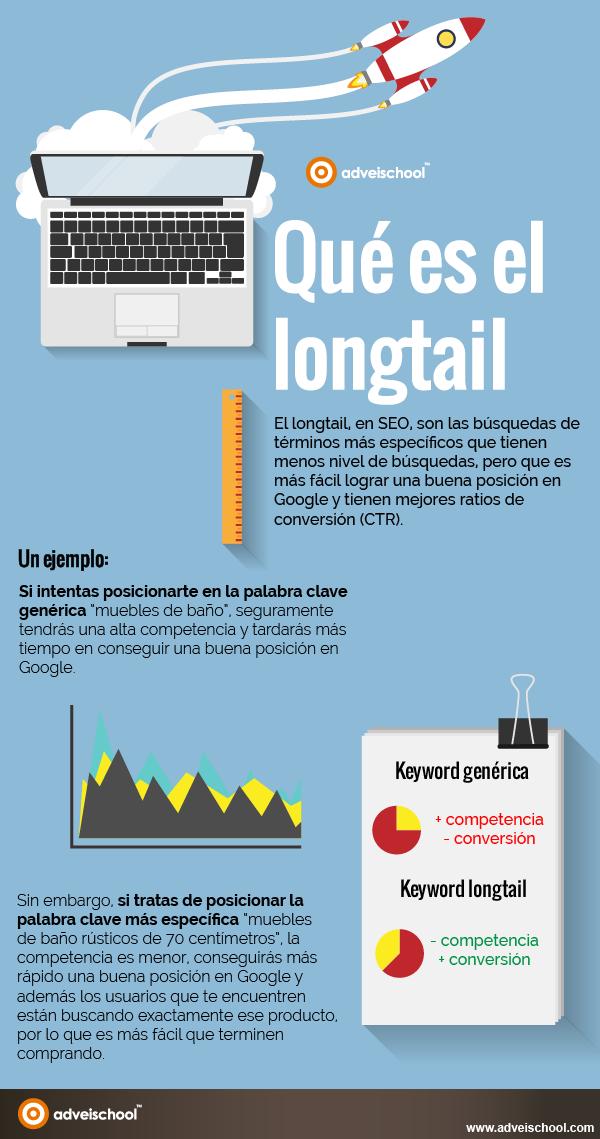 Qué es el Longtail