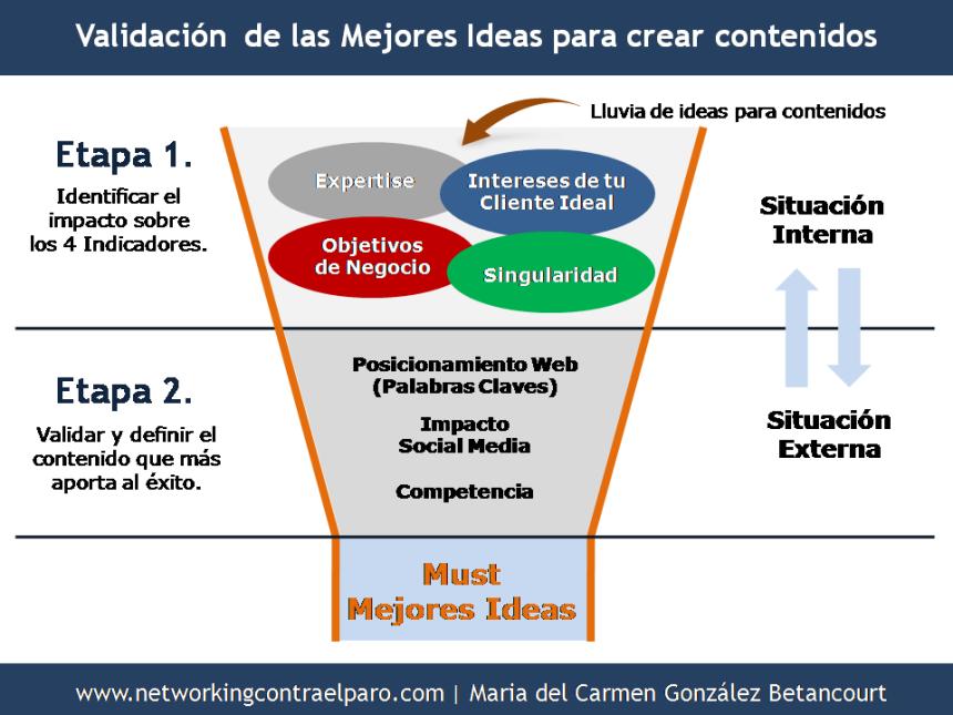 Validación de las mejores ideas para crear contenidos