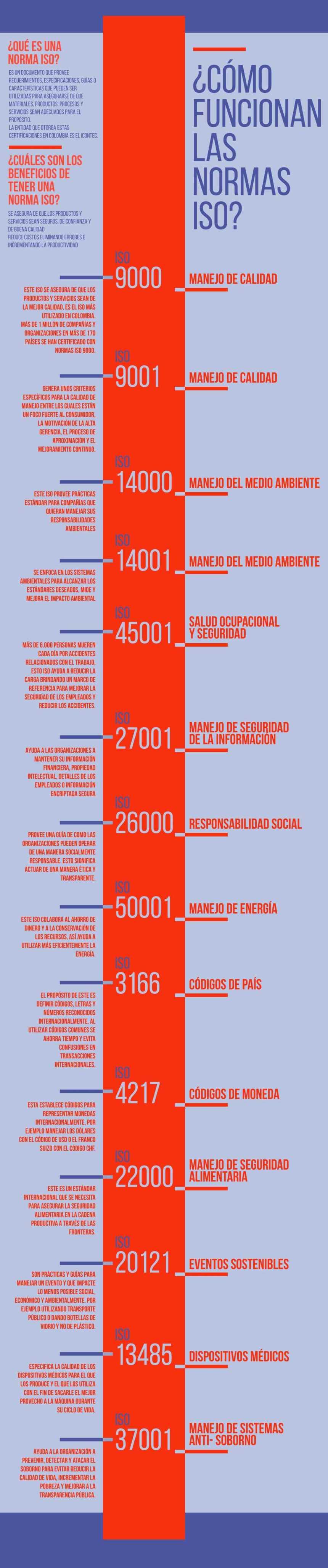 normas-iso-infografia
