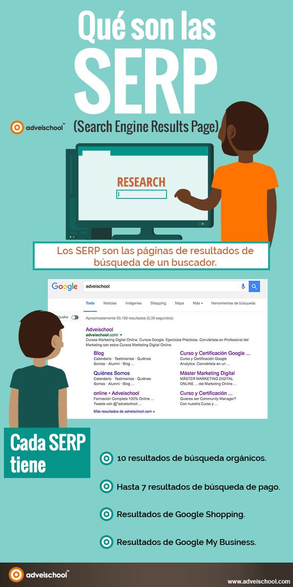 Qué son las SERP de Google