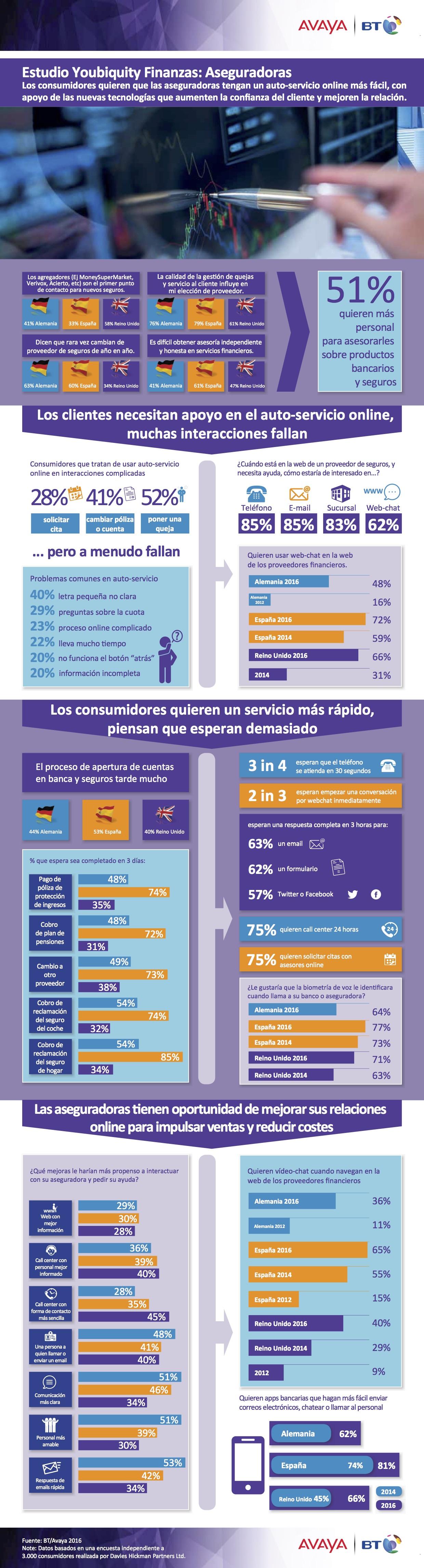 tendencias-consumo-seguros-infografia