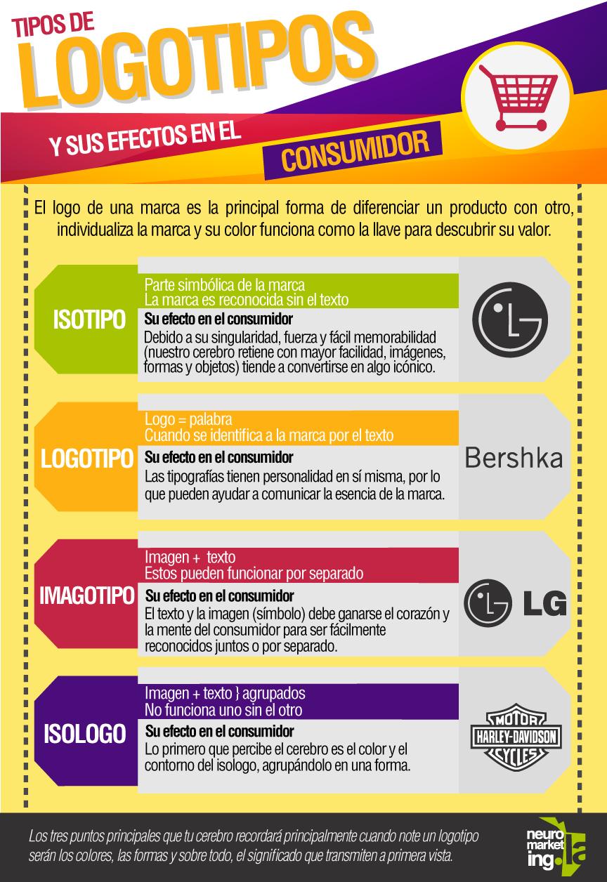 Tipos de logotipos y su efecto en el consumidor
