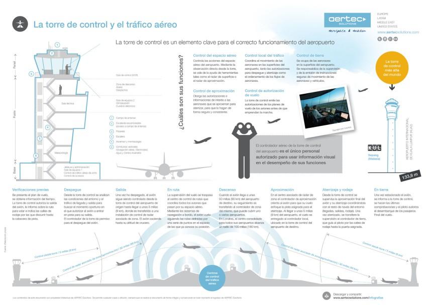 La Torre de Control y el Tráfico aéreo