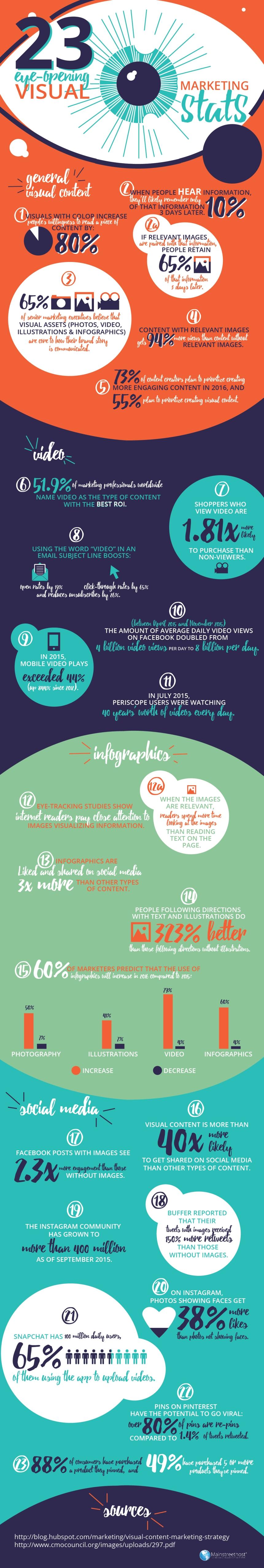 23 estadísticas de Marketing Visual