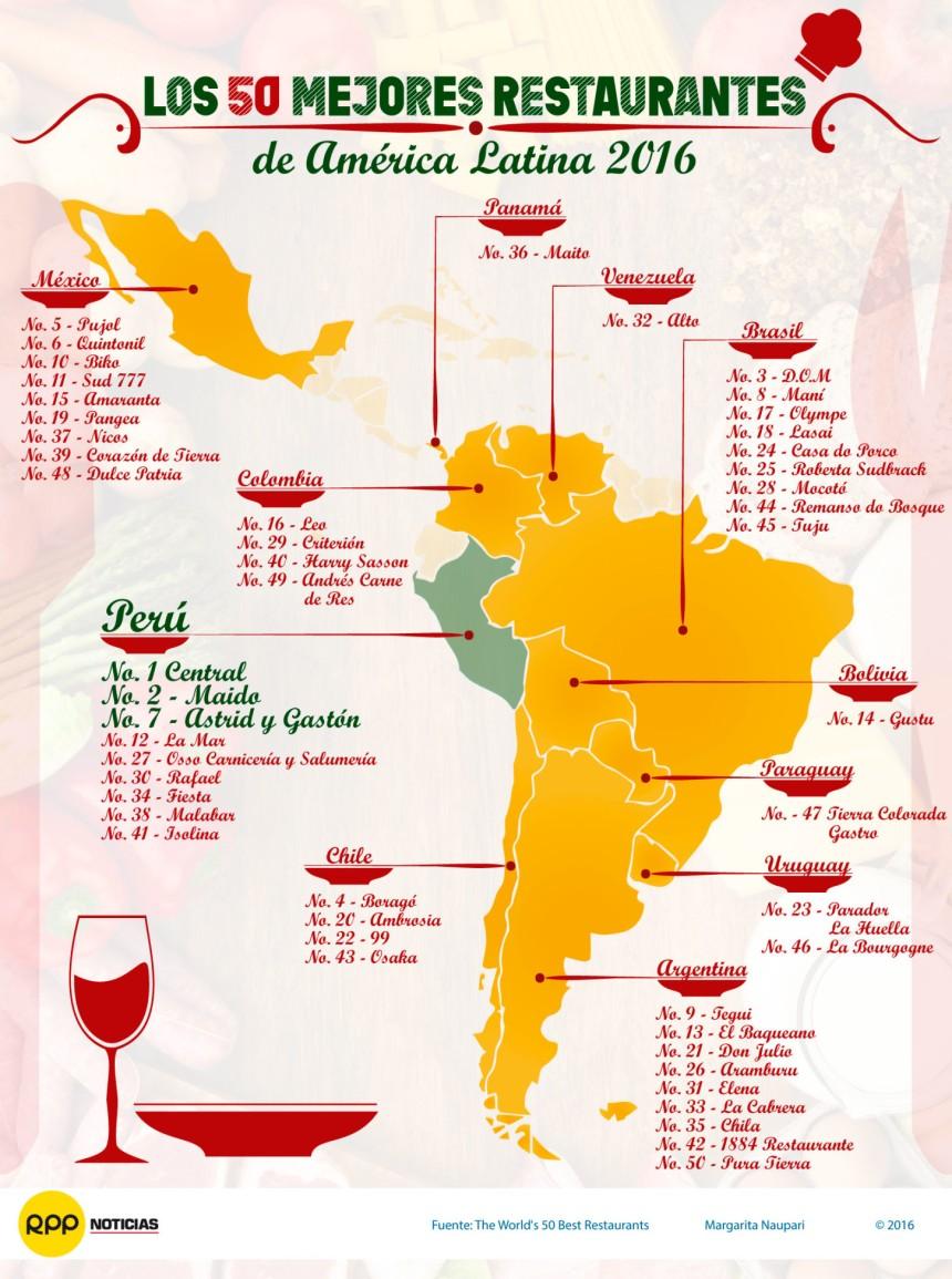 50 mejores restaurantes de América Latina 2016