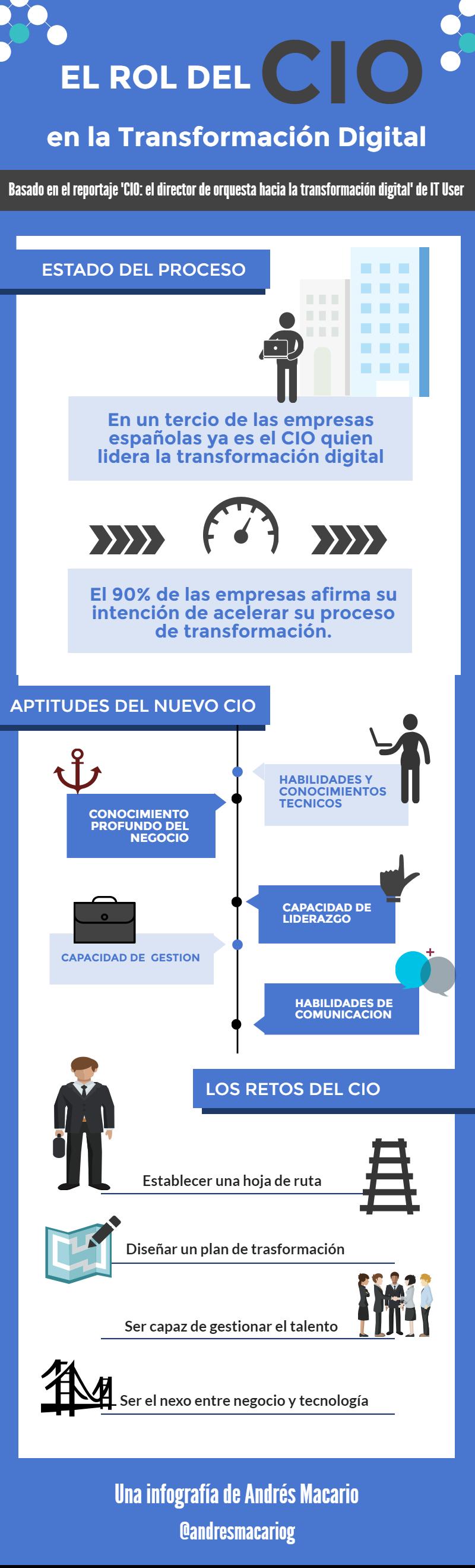 El rol del CIO en la transformacion digital-Infografia Andres Macario