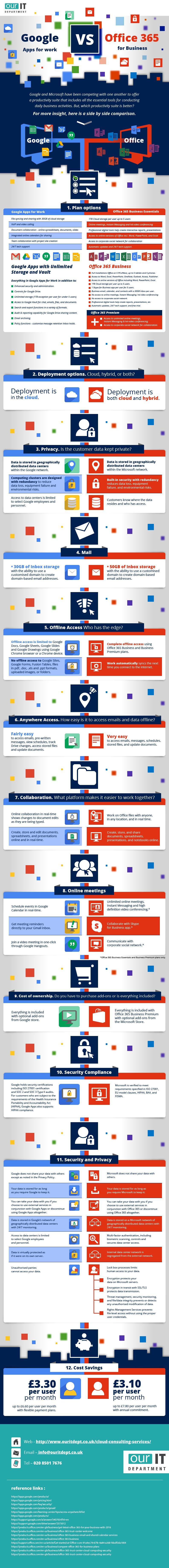 Office 365 for business vs Google Apps for Works