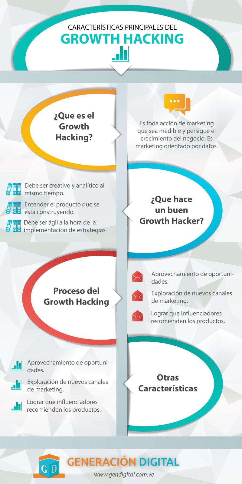 Growth Hacking: principales características