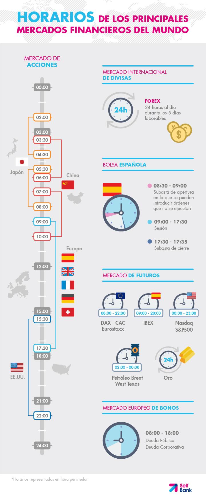 Horarios de los principales mercados financieros del Mundo
