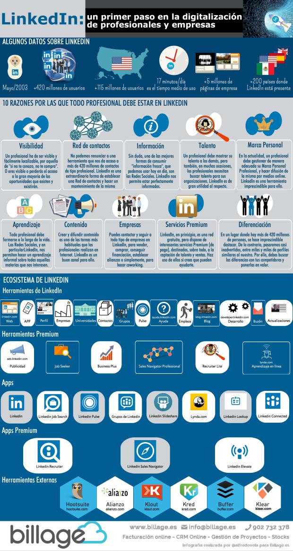 LinkedIn: un primer paso en la digitalización de profesionales y empresas