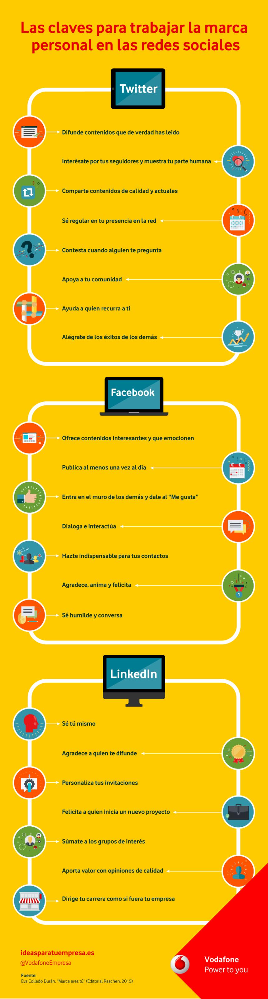 Claves para trabajar la Marca Personal en Redes Sociales