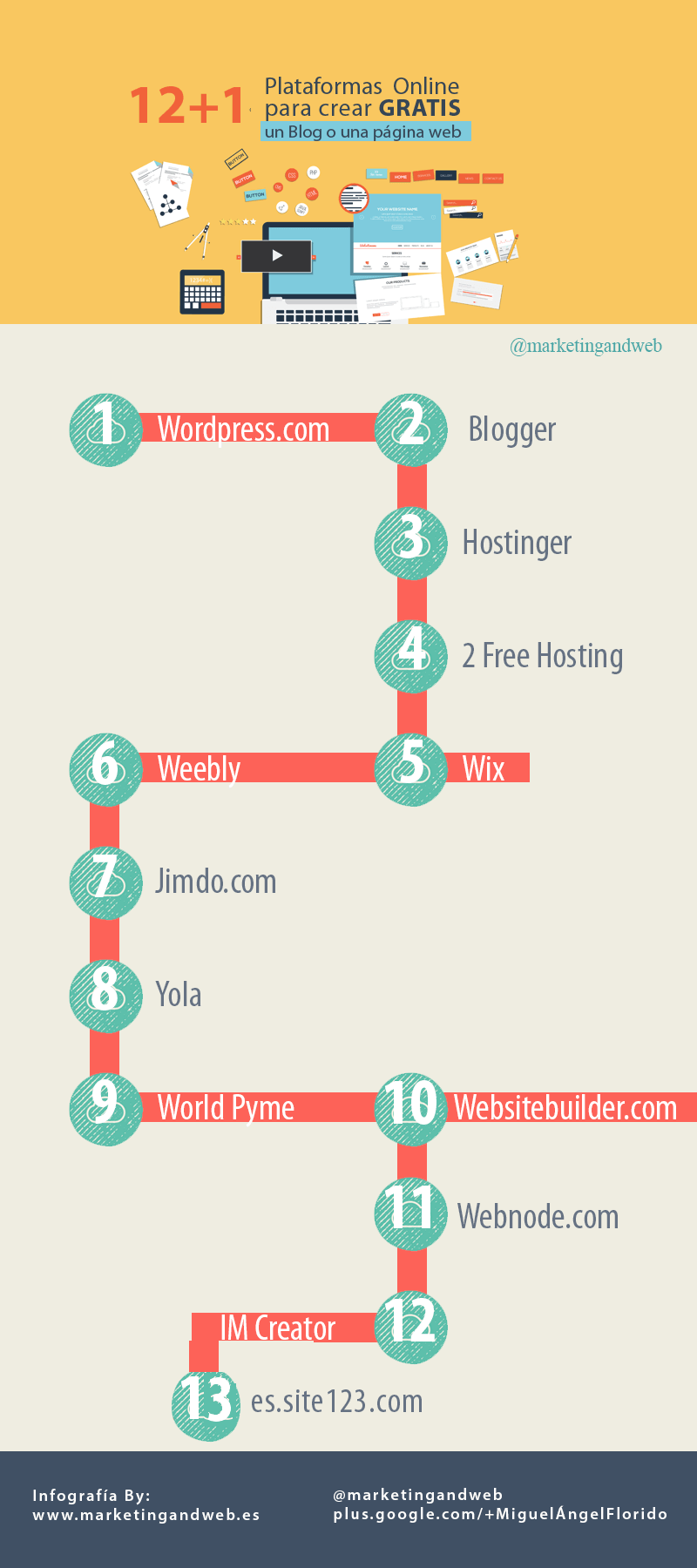 12+1 plataformas para crear una web o un blog gratis