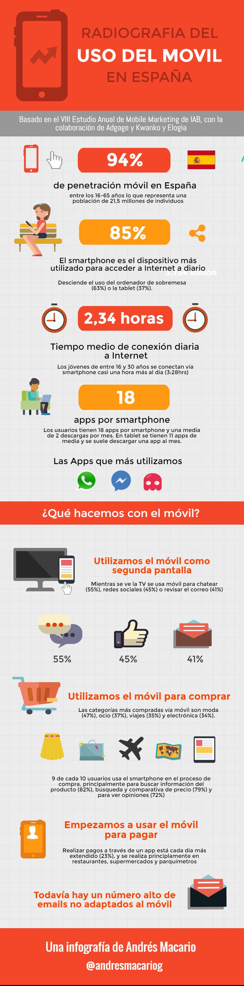Radiografia del uso del-movil en Espana- Infografia Andres Macario