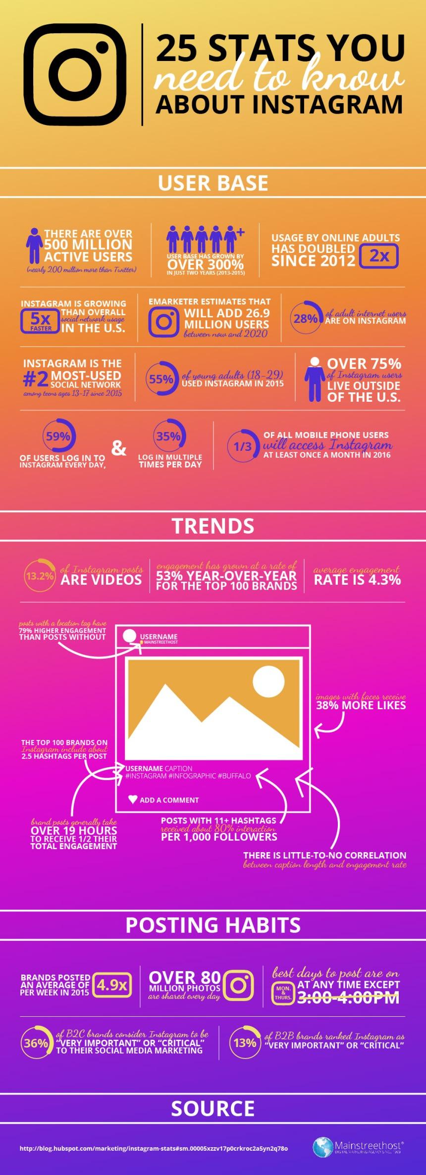 25 estadísticas sobre Instagram que debes conocer