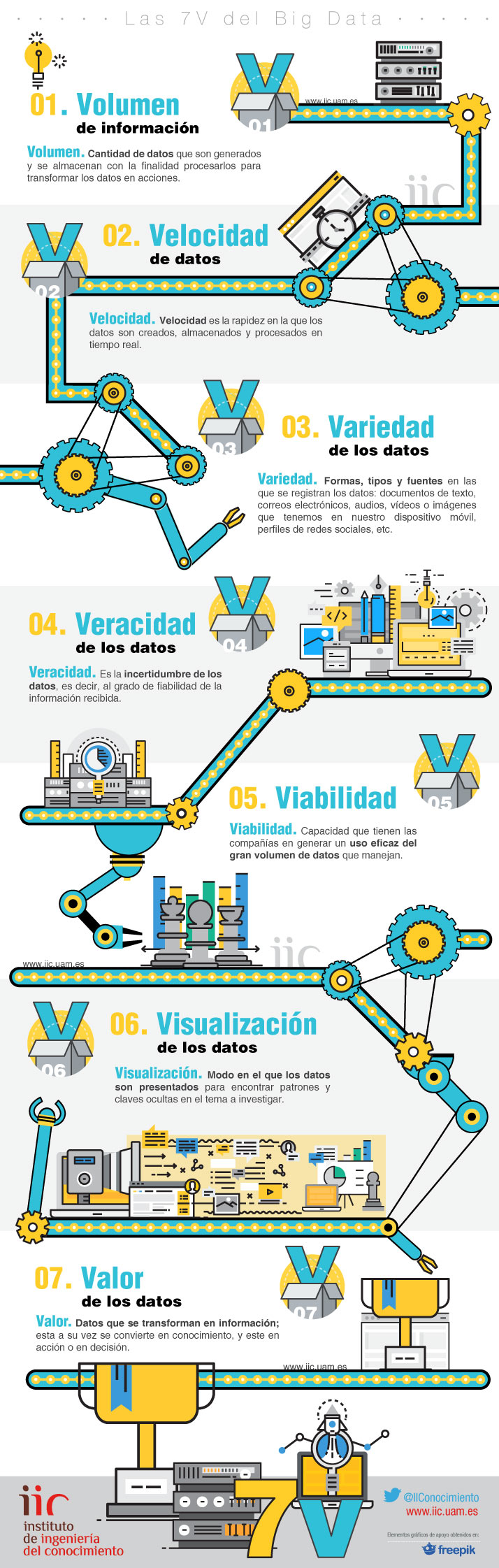 Big Data: las 7V