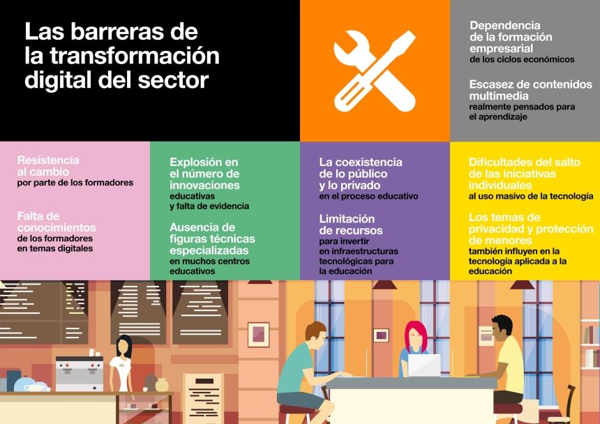 Barreras para la Transformación Digital en Educación