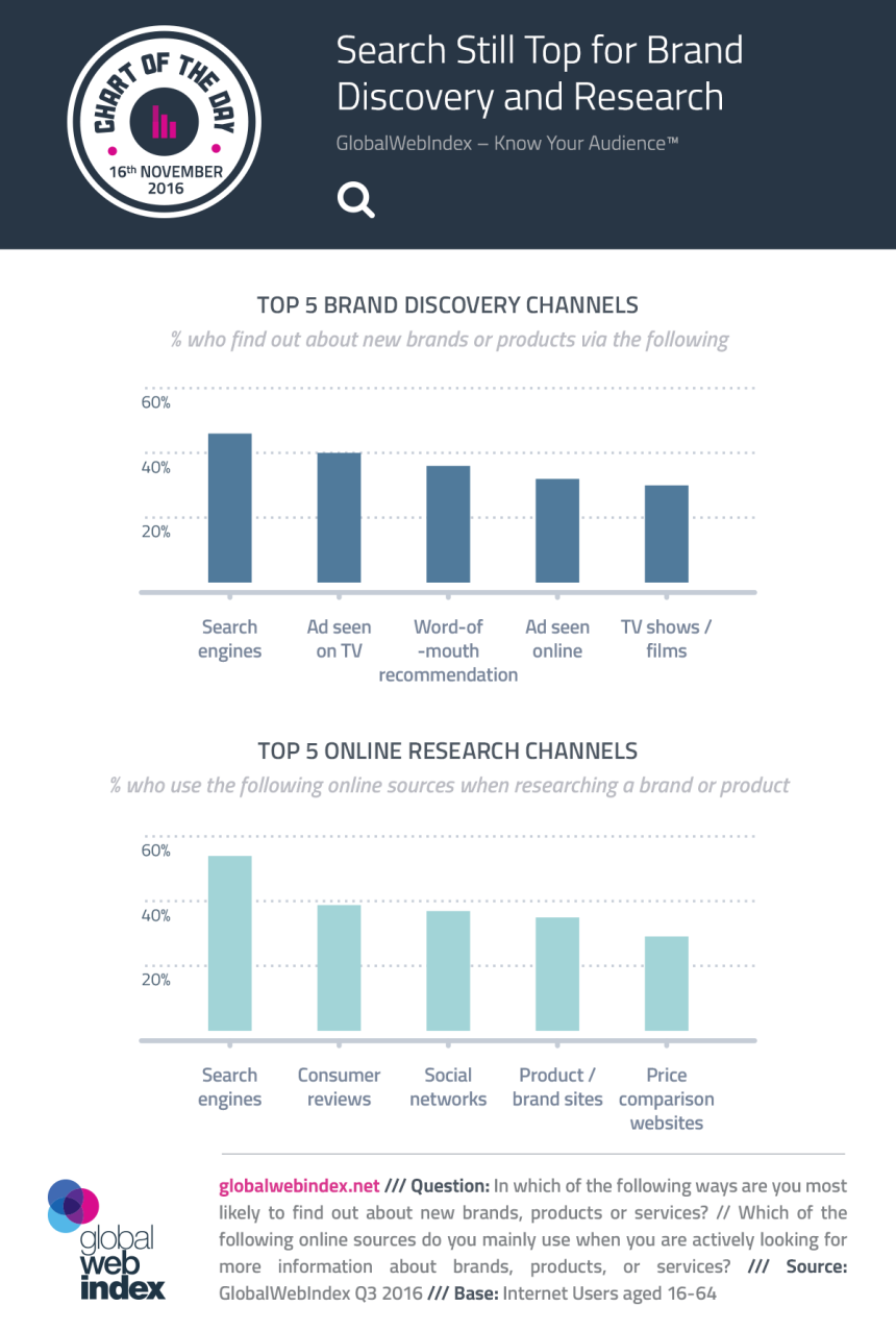 Principales canales para descubrir marcas y productos